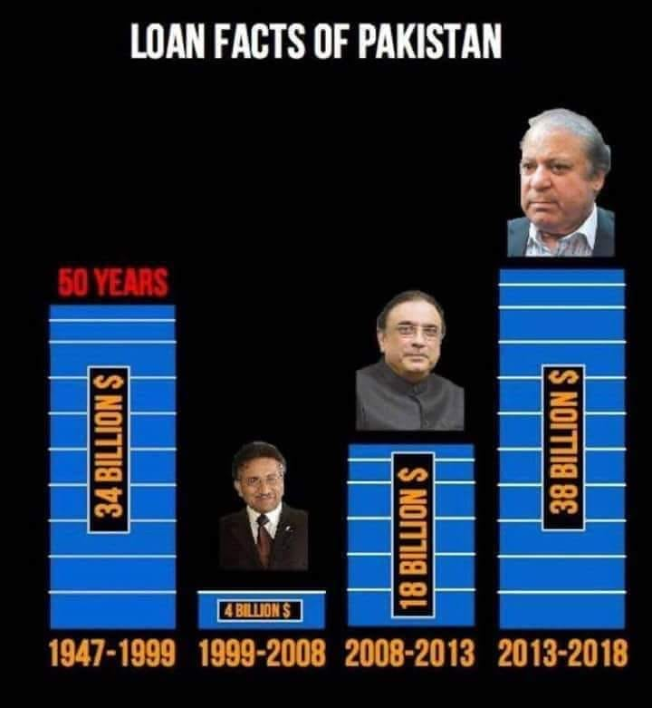 Loan Facts of Pakistan