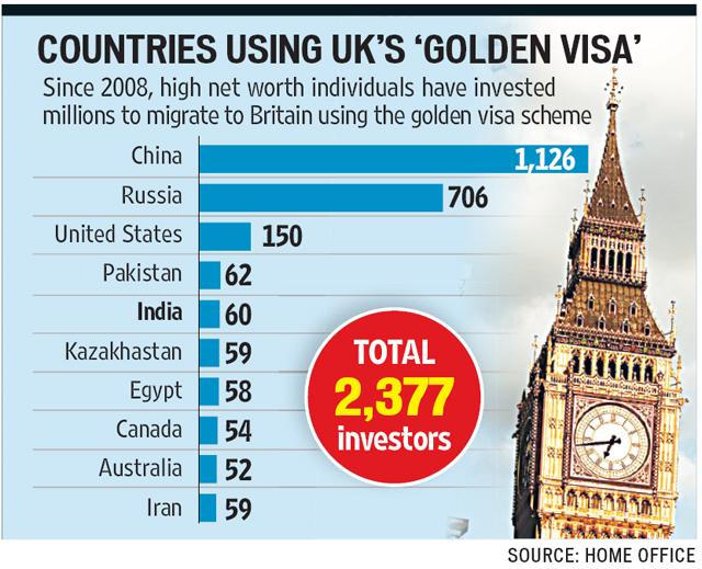 UK gold visa